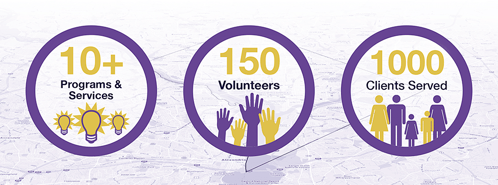 10+ Programs and Services, 150 Volunteers, 1000 Clients Served